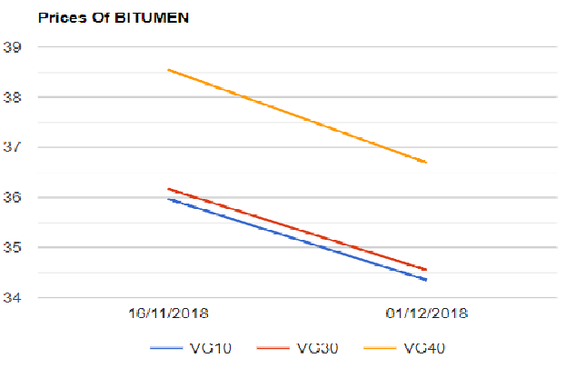 Bitumen prices came down by around 4 5 pct as on 1st Dec, 2018