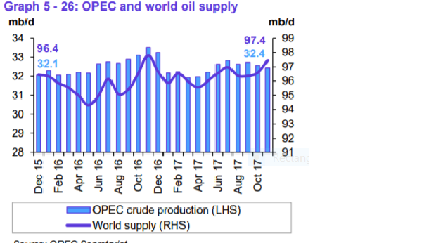 OPEC projected demand growth